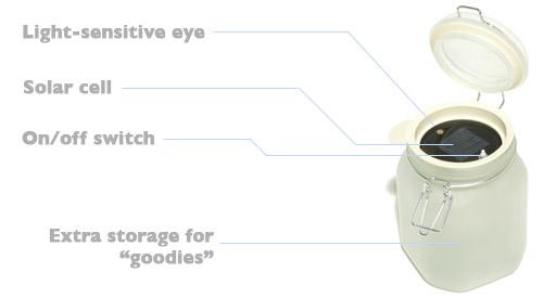 Sun Jar diagram